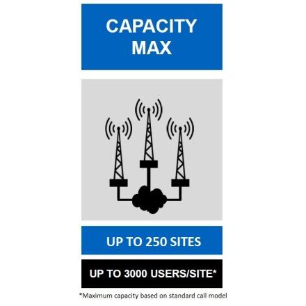 capacity max 250